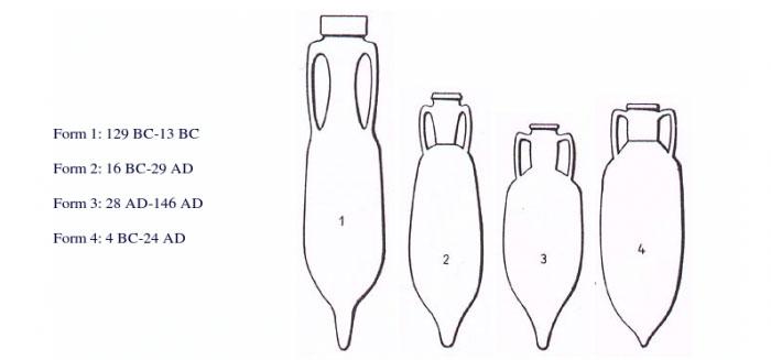 Heinrich Dressel amphora table