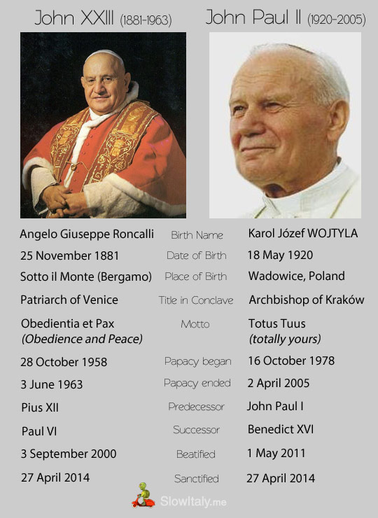 twin canonization John Paul II and John XXIII